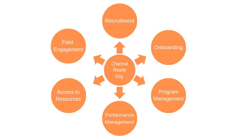 Channel Ready Organization