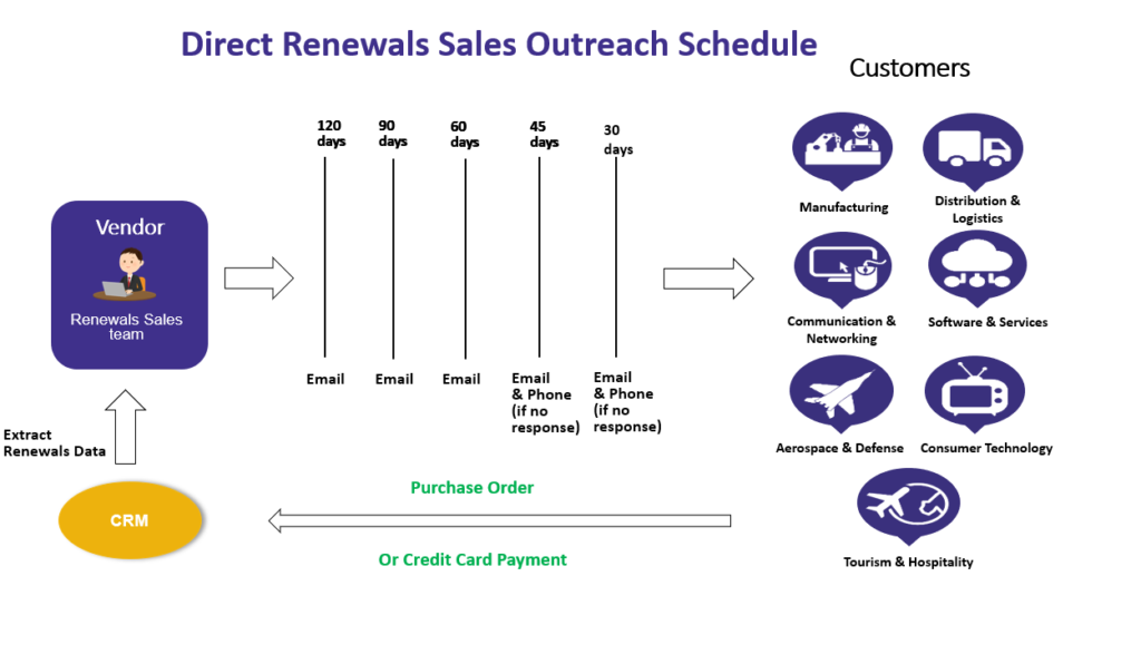 Direct Renewals Sales Outreach