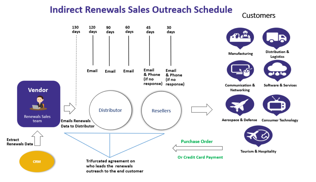 Indirect Renewals Sales Outreach