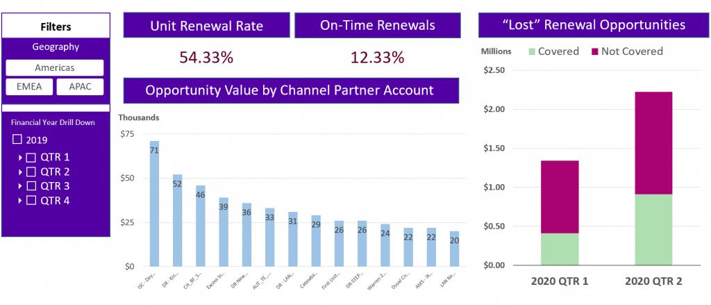 Measuring Renewals Sales Performance
