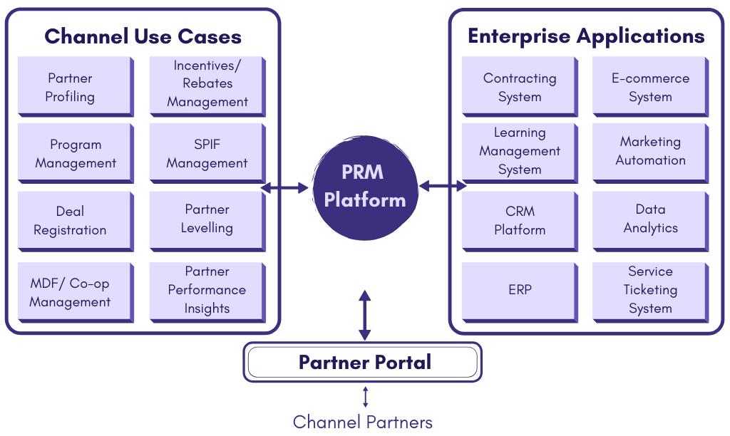 PRM Implementation