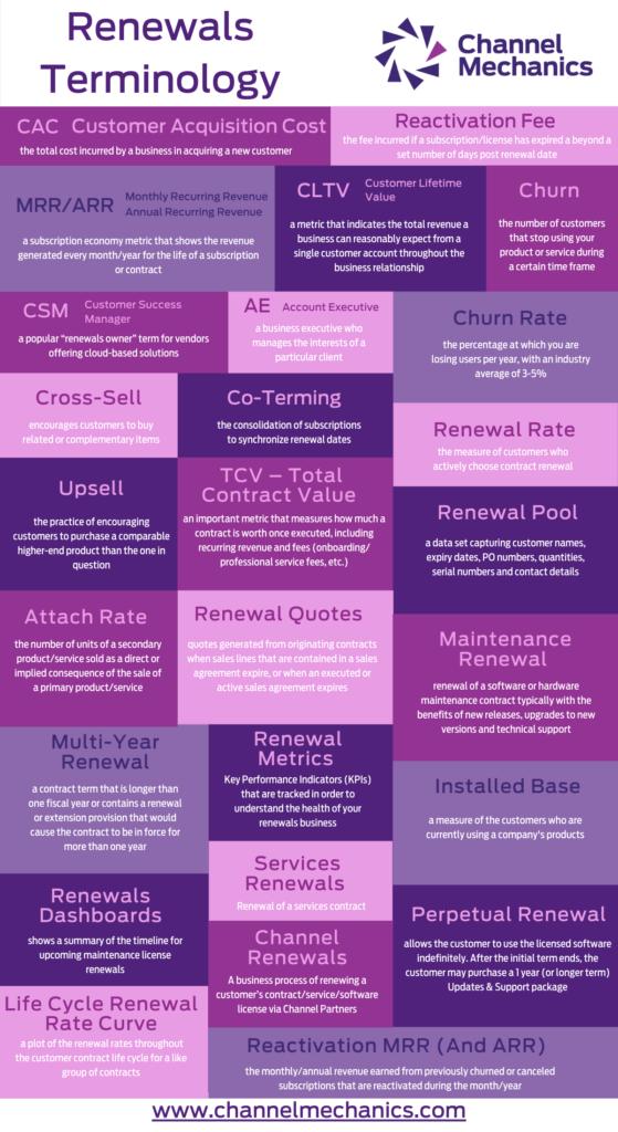 Renewals Terminology Infographic